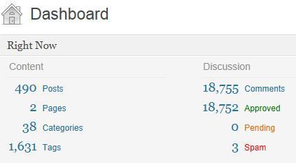 Blogiversary Dashboard